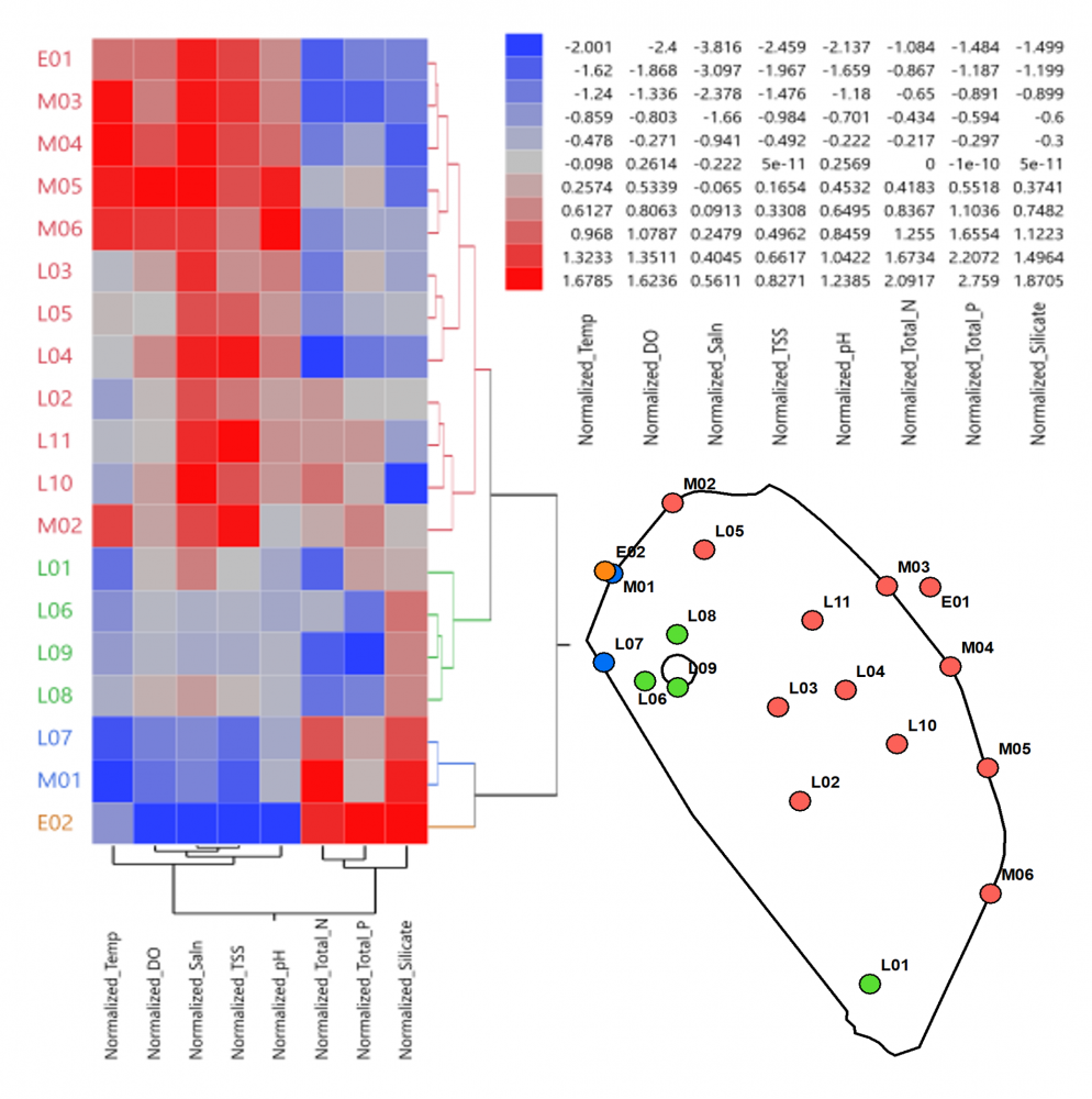 Figure 5: hierarchical clustering. Distinct biogeochemical provinces informed by clustering sites by parameter values.